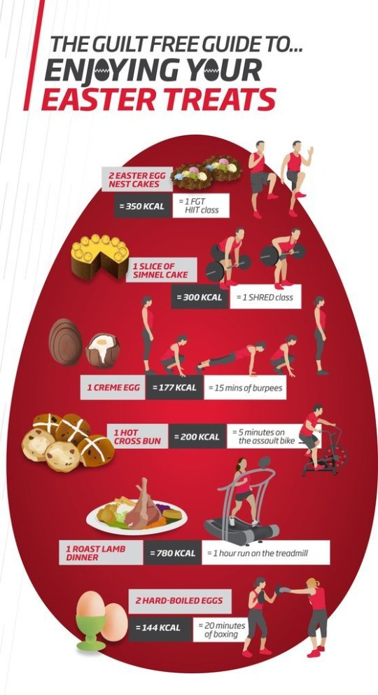 How Burn Off Easter Calories